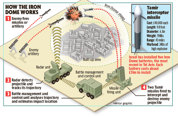 how_irondome_works.png - 280175 Bytes